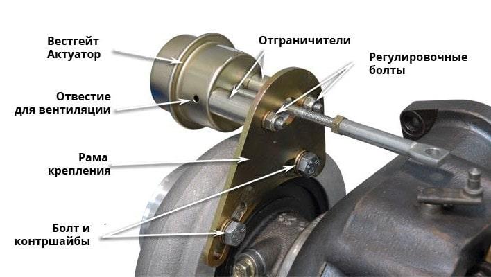 Симптомы неисправности турбины: Не работает вакуумный актуатор турбины
